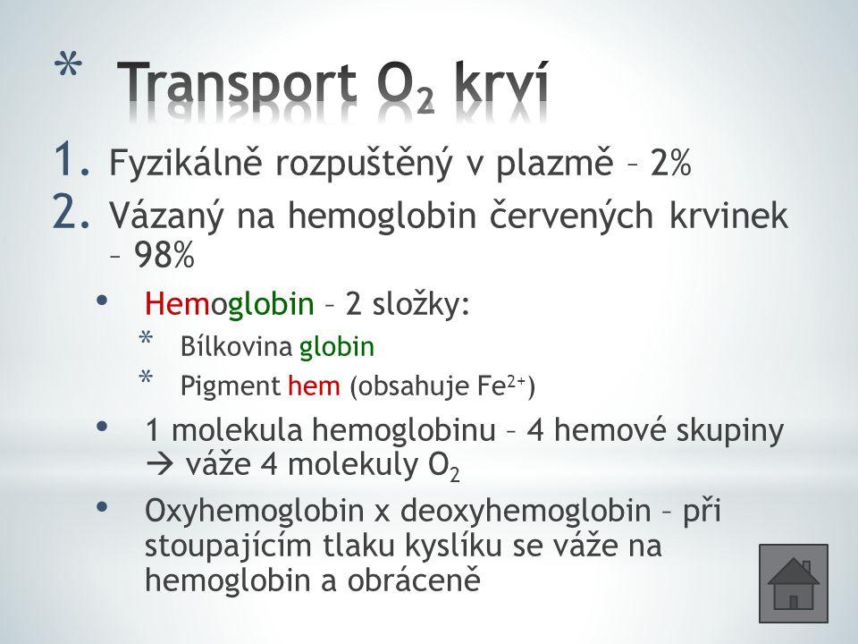 Transport O2 krví Fyzikálně rozpuštěný v plazmě – 2%