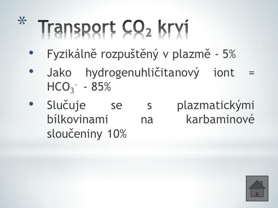 Transport CO2 krví Fyzikálně rozpuštěný v plazmě - 5%