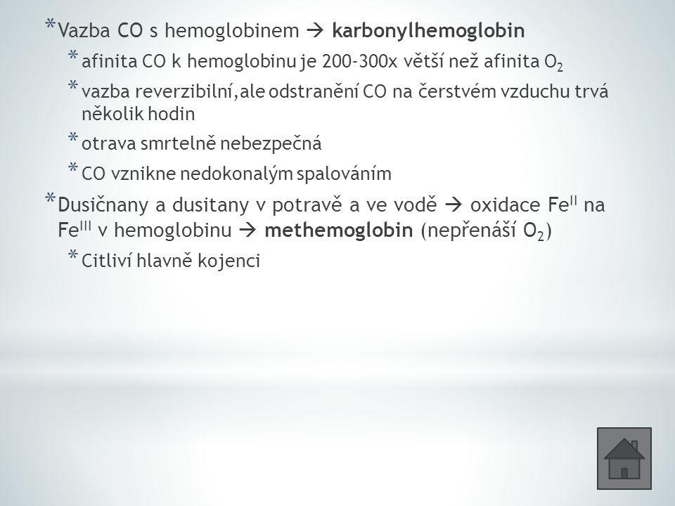 Vazba CO s hemoglobinem  karbonylhemoglobin
