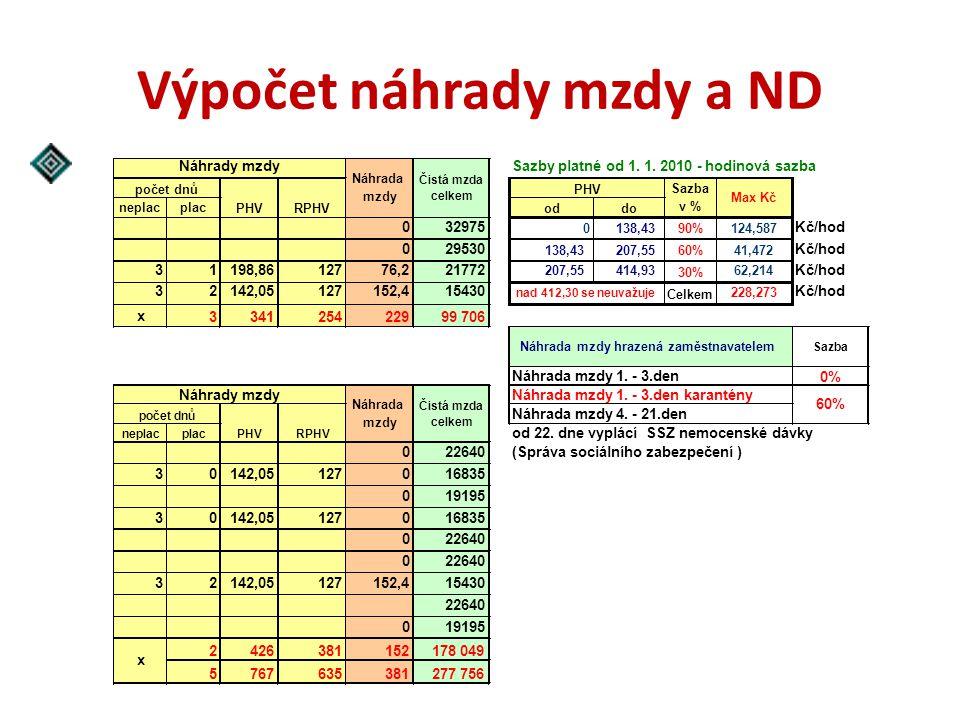 Výpočet náhrady mzdy a ND