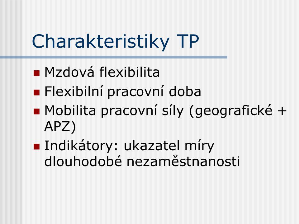 Charakteristiky TP Mzdová flexibilita Flexibilní pracovní doba