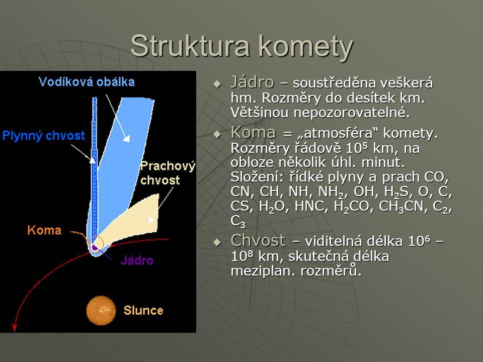 Struktura komety Jádro – soustředěna veškerá hm. Rozměry do desítek km. Většinou nepozorovatelné.