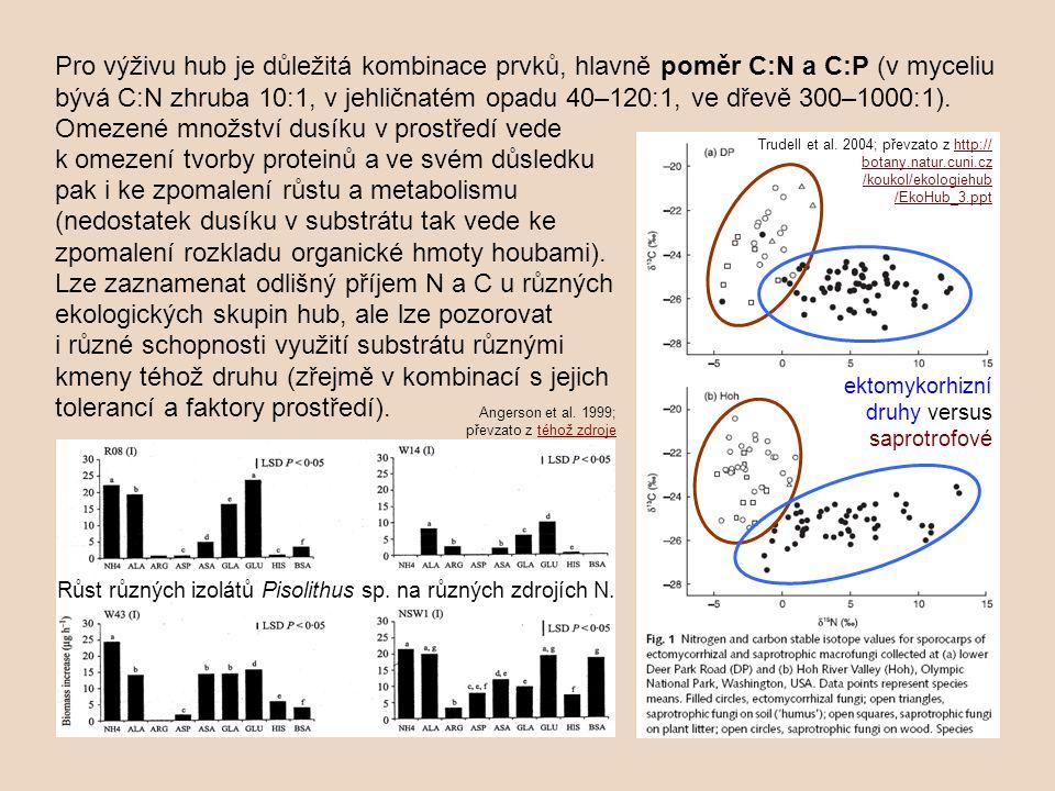 Pro výživu hub je důležitá kombinace prvků, hlavně poměr C:N a C:P (v myceliu bývá C:N zhruba 10:1, v jehličnatém opadu 40–120:1, ve dřevě 300–1000:1).