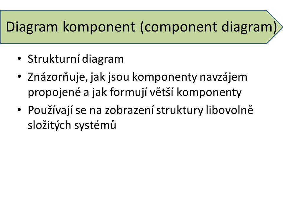 Diagram komponent (component diagram)