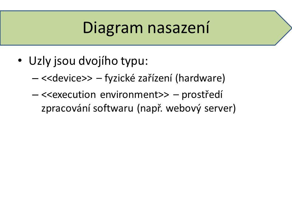 Diagram nasazení Uzly jsou dvojího typu: