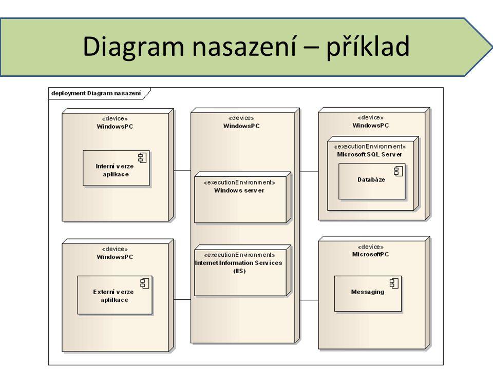 Diagram nasazení – příklad