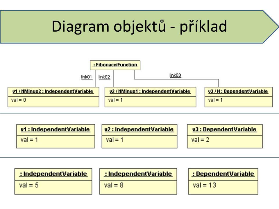 Diagram objektů - příklad