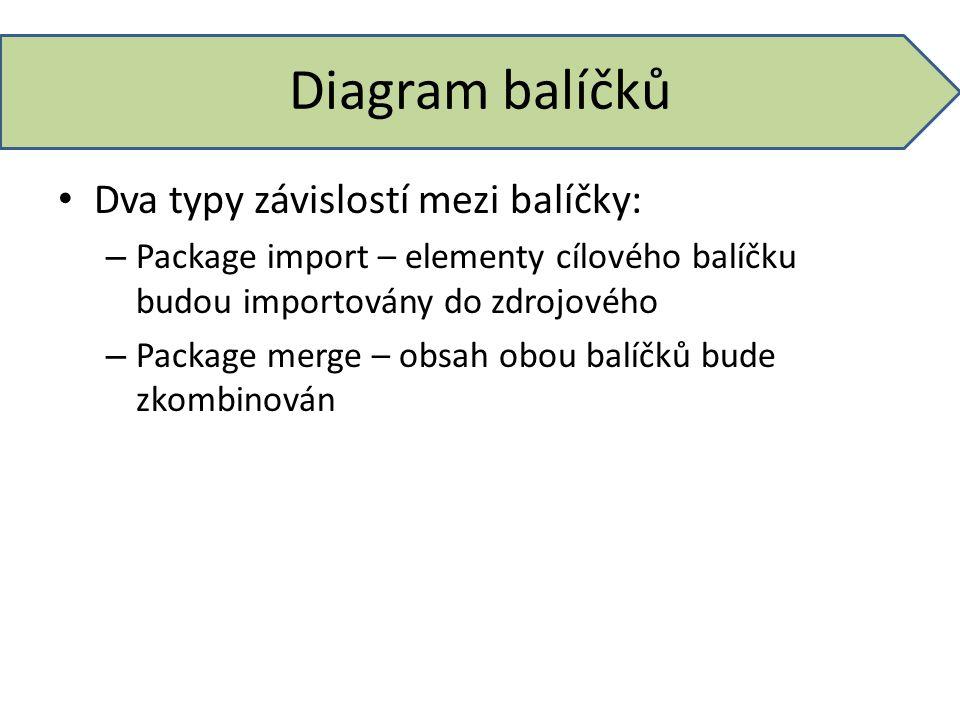 Diagram balíčků Dva typy závislostí mezi balíčky: