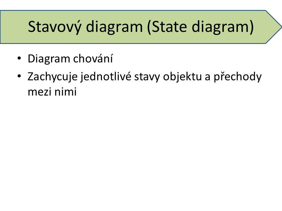 Stavový diagram (State diagram)