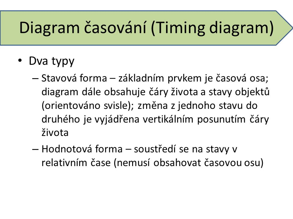 Diagram časování (Timing diagram)