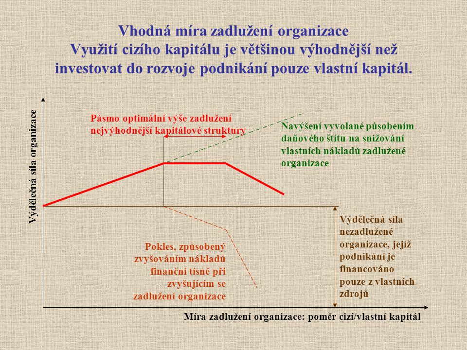 Vhodná míra zadlužení organizace Využití cizího kapitálu je většinou výhodnější než investovat do rozvoje podnikání pouze vlastní kapitál.