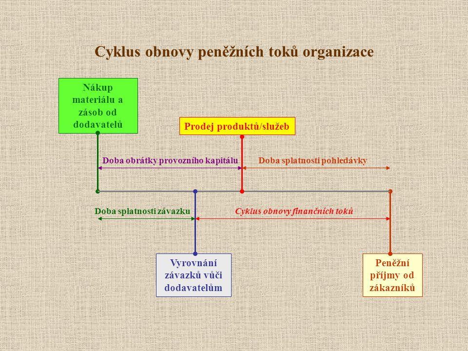 Cyklus obnovy peněžních toků organizace