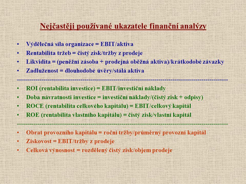 Nejčastěji používané ukazatele finanční analýzy
