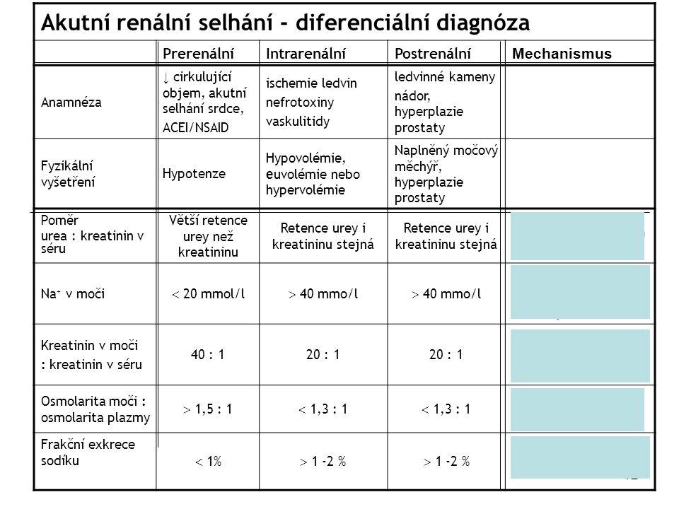 Akutní renální selhání - diferenciální diagnóza