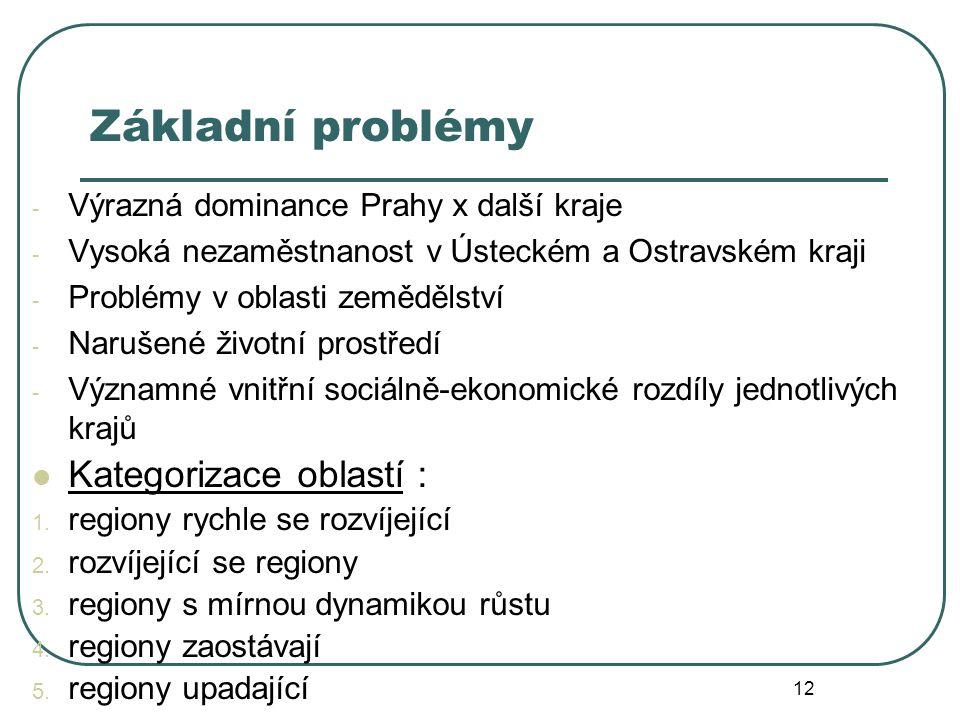 Základní problémy Kategorizace oblastí :