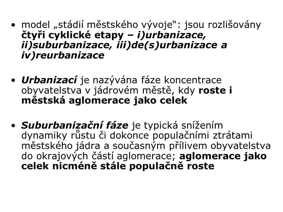 """model """"stádií městského vývoje : jsou rozlišovány čtyři cyklické etapy – i)urbanizace, ii)suburbanizace, iii)de(s)urbanizace a iv)reurbanizace"""