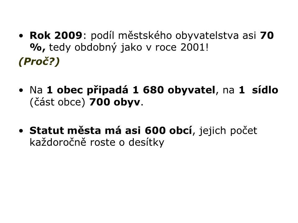 Rok 2009: podíl městského obyvatelstva asi 70 %, tedy obdobný jako v roce 2001!