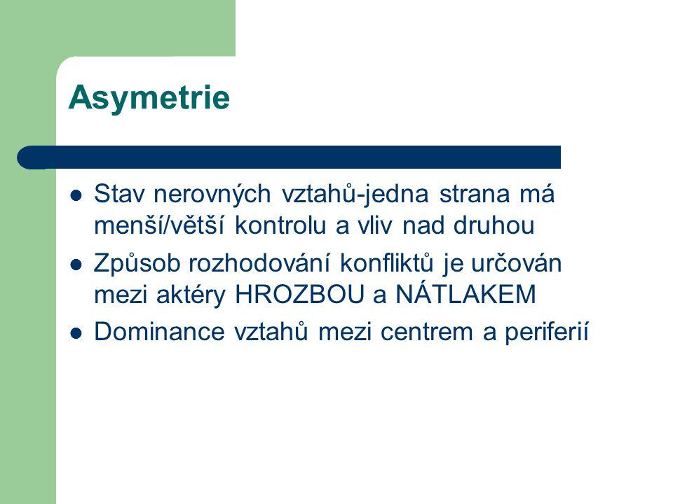 Asymetrie Stav nerovných vztahů-jedna strana má menší/větší kontrolu a vliv nad druhou.