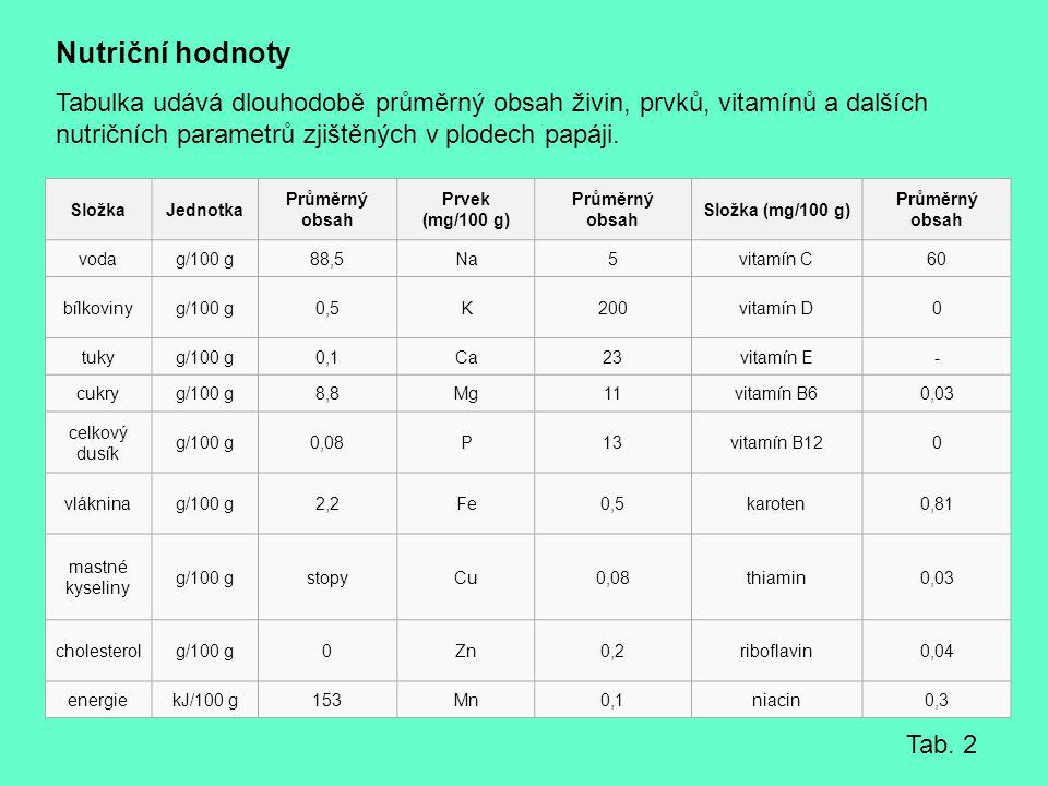 Nutriční hodnoty Tabulka udává dlouhodobě průměrný obsah živin, prvků, vitamínů a dalších nutričních parametrů zjištěných v plodech papáji.