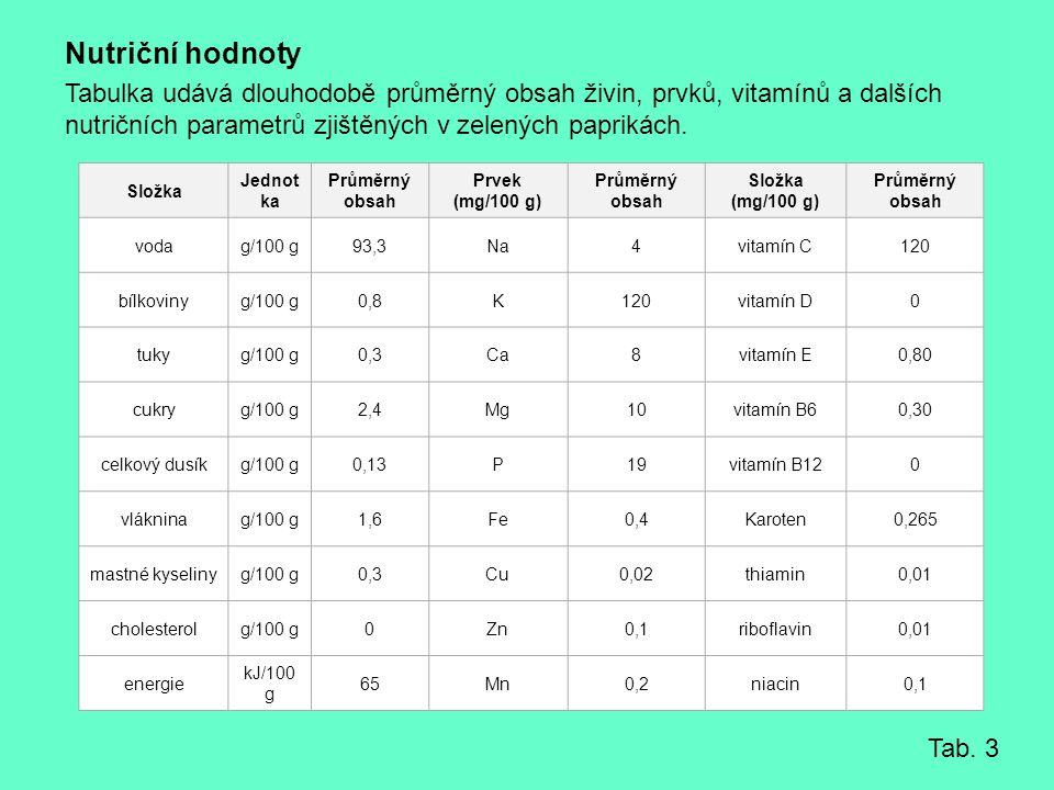 Nutriční hodnoty Tabulka udává dlouhodobě průměrný obsah živin, prvků, vitamínů a dalších nutričních parametrů zjištěných v zelených paprikách.