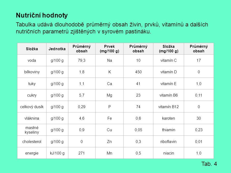 Nutriční hodnoty Tabulka udává dlouhodobě průměrný obsah živin, prvků, vitamínů a dalších nutričních parametrů zjištěných v syrovém pastináku.