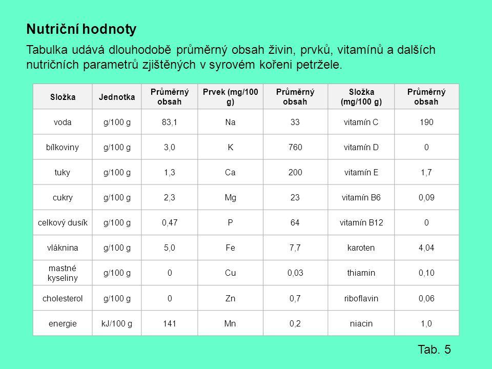 Nutriční hodnoty Tabulka udává dlouhodobě průměrný obsah živin, prvků, vitamínů a dalších nutričních parametrů zjištěných v syrovém kořeni petržele.