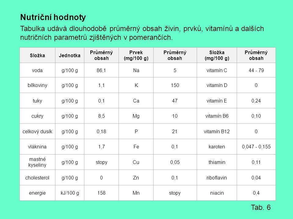 Nutriční hodnoty Tabulka udává dlouhodobě průměrný obsah živin, prvků, vitamínů a dalších nutričních parametrů zjištěných v pomerančích.