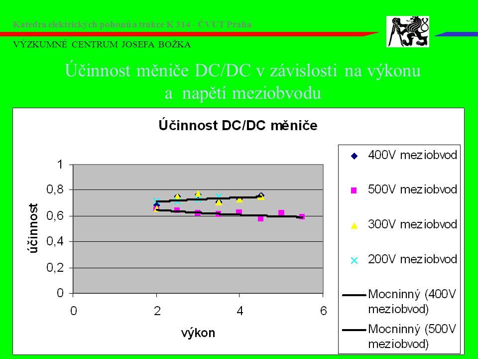 Účinnost měniče DC/DC v závislosti na výkonu