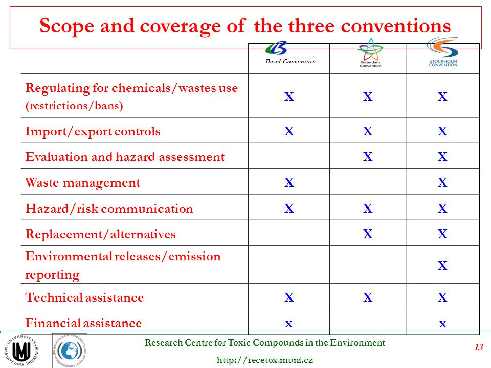 Scope and coverage of the three conventions