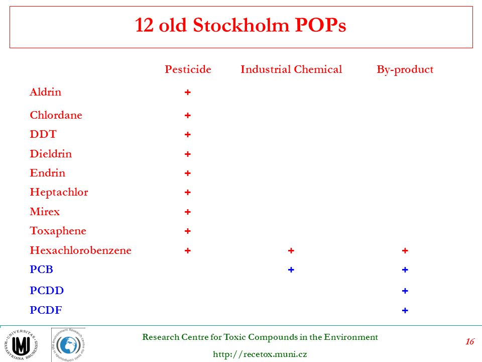 12 old Stockholm POPs Pesticide Industrial Chemical By-product Aldrin
