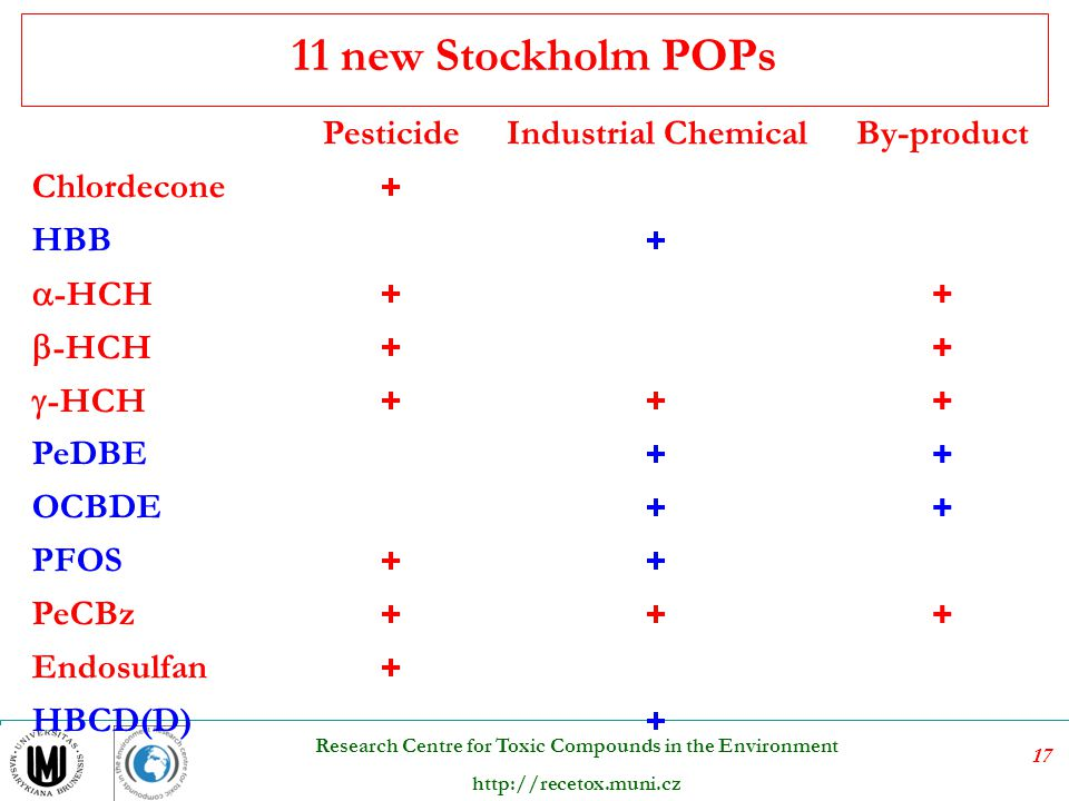 11 new Stockholm POPs Pesticide Industrial Chemical By-product