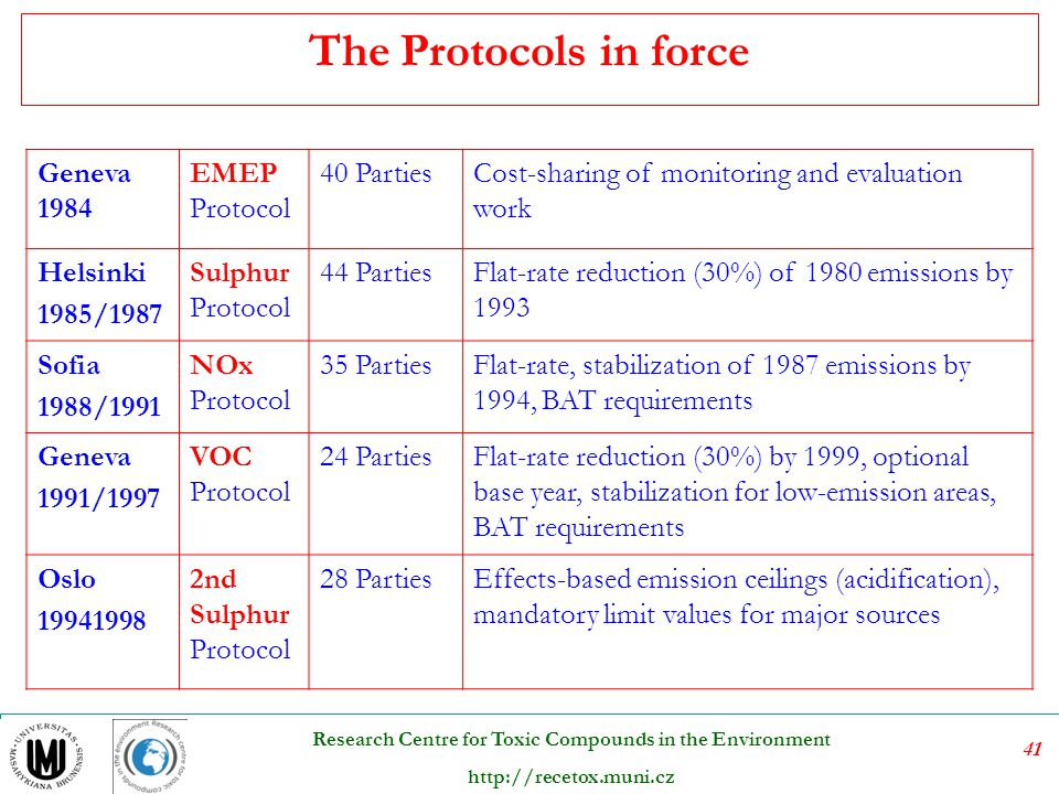 The Protocols in force Geneva 1984 EMEP Protocol 40 Parties