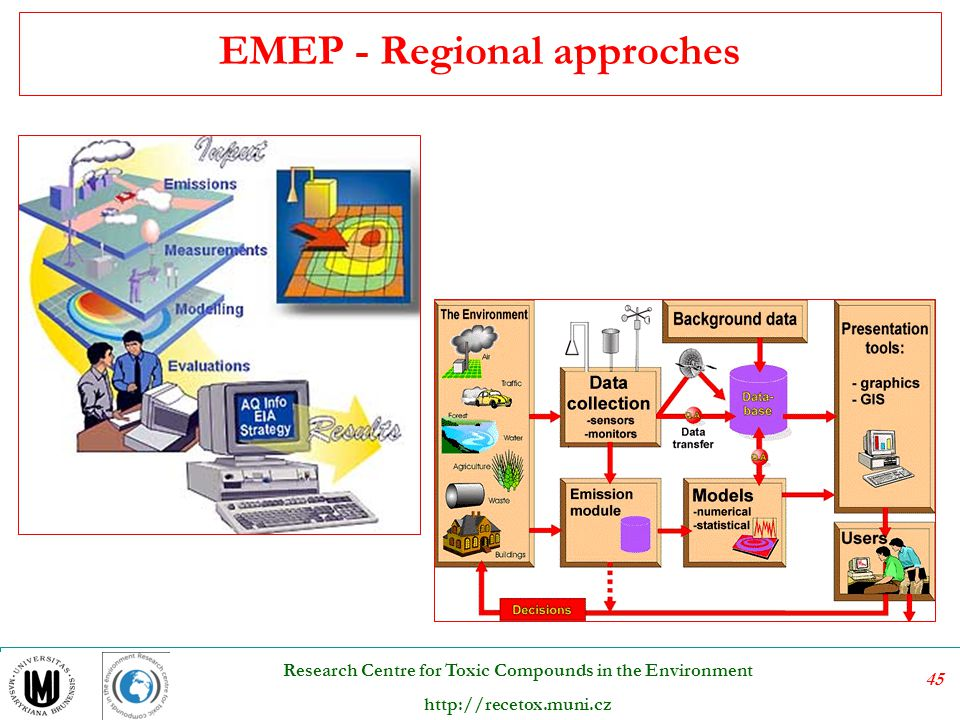 EMEP - Regional approches