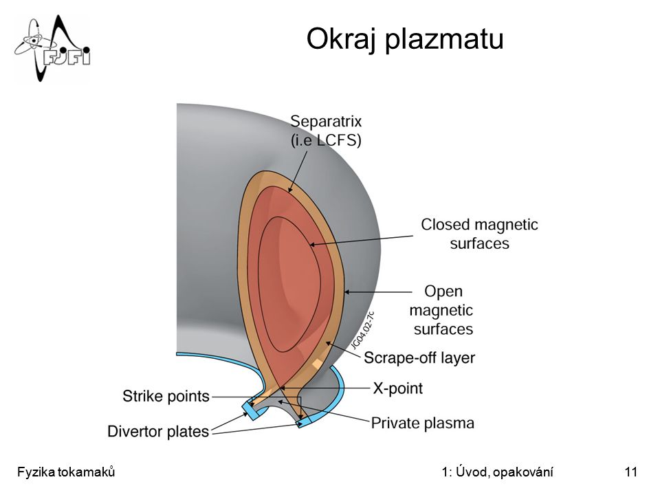 Okraj plazmatu Fyzika tokamaků Fyzika tokamaků 1: Úvod, opakování