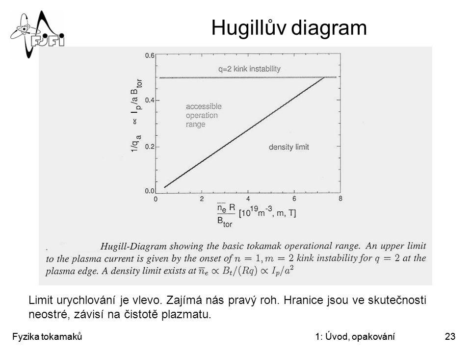Hugillův diagram Limit urychlování je vlevo. Zajímá nás pravý roh. Hranice jsou ve skutečnosti neostré, závisí na čistotě plazmatu.