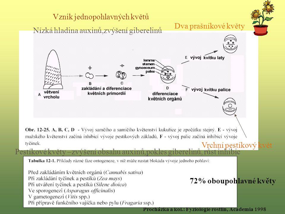 Procházka a kol.: Fyziologie rostlin, Academia 1998