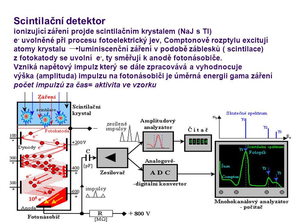 Scintilační detektor ionizující záření projde scintilačním krystalem (NaJ s Tl) e- uvolněné při procesu fotoelektrický jev, Comptonově rozptylu excitují atomy krystalu luminiscenční záření v podobě záblesků ( scintilace) z fotokatody se uvolní e-, ty směřují k anodě fotonásobiče.