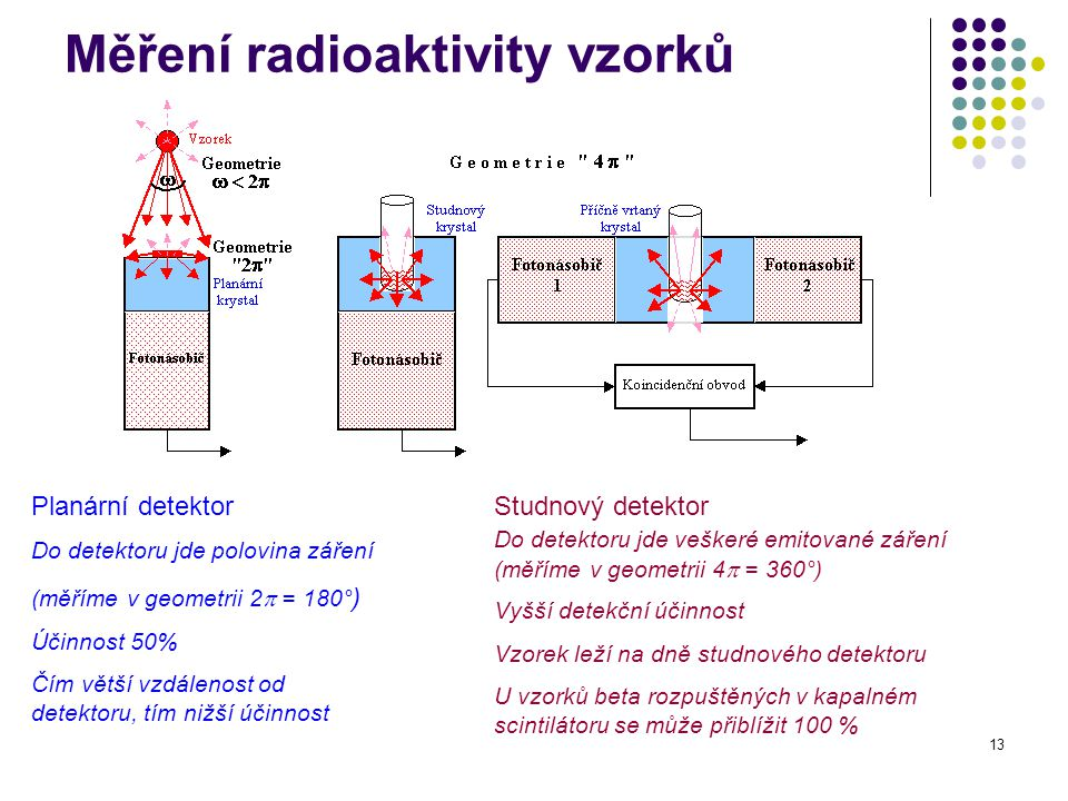 Měření radioaktivity vzorků