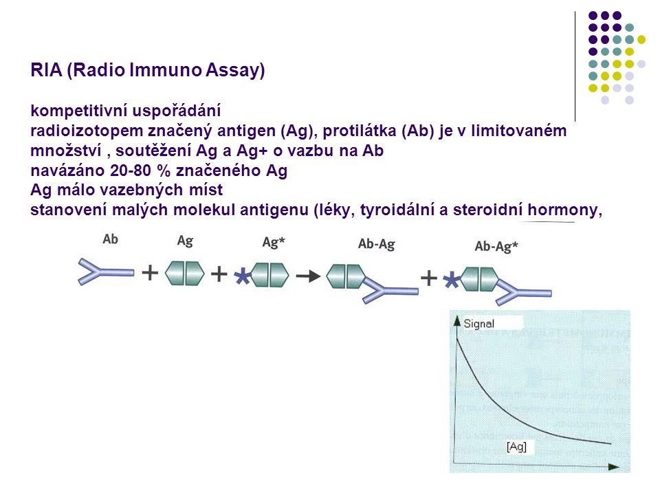 RIA (Radio Immuno Assay) kompetitivní uspořádání radioizotopem značený antigen (Ag), protilátka (Ab) je v limitovaném množství , soutěžení Ag a Ag+ o vazbu na Ab navázáno 20-80 % značeného Ag Ag málo vazebných míst stanovení malých molekul antigenu (léky, tyroidální a steroidní hormony,