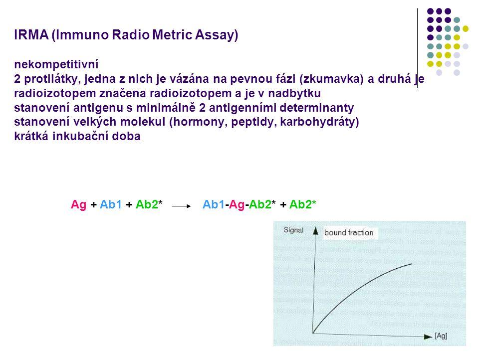 IRMA (Immuno Radio Metric Assay) nekompetitivní 2 protilátky, jedna z nich je vázána na pevnou fázi (zkumavka) a druhá je radioizotopem značena radioizotopem a je v nadbytku stanovení antigenu s minimálně 2 antigenními determinanty stanovení velkých molekul (hormony, peptidy, karbohydráty) krátká inkubační doba