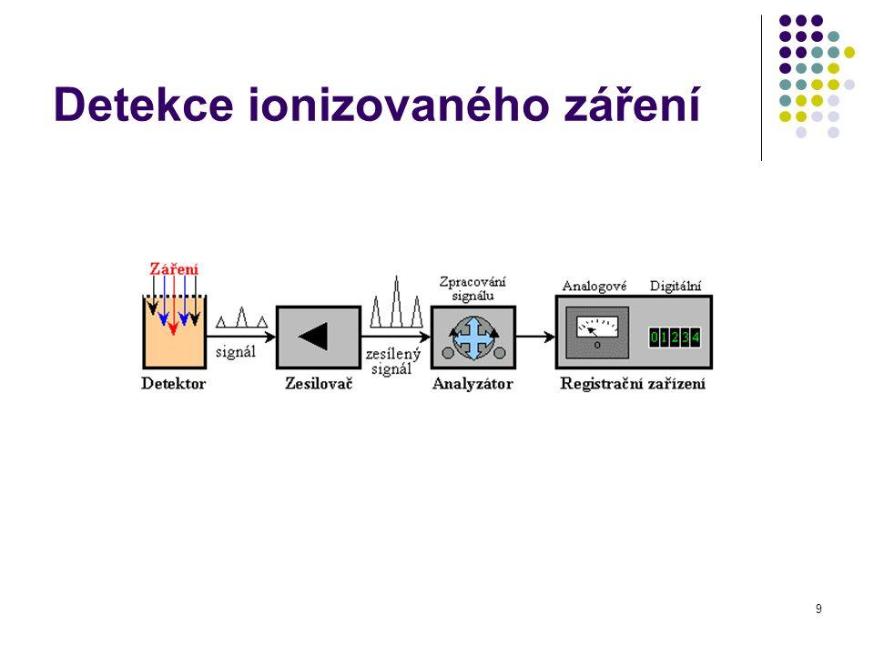 Detekce ionizovaného záření