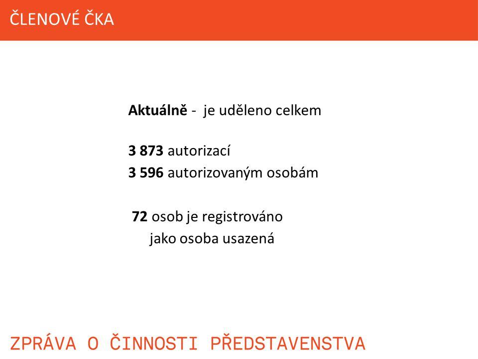 ČLENOVÉ ČKA Aktuálně - je uděleno celkem 3 873 autorizací