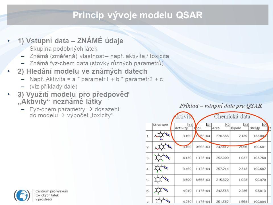 Princip vývoje modelu QSAR