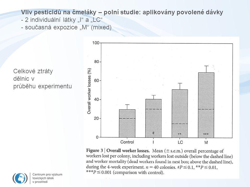 Vliv pesticidů na čmeláky – polní studie: aplikovány povolené dávky