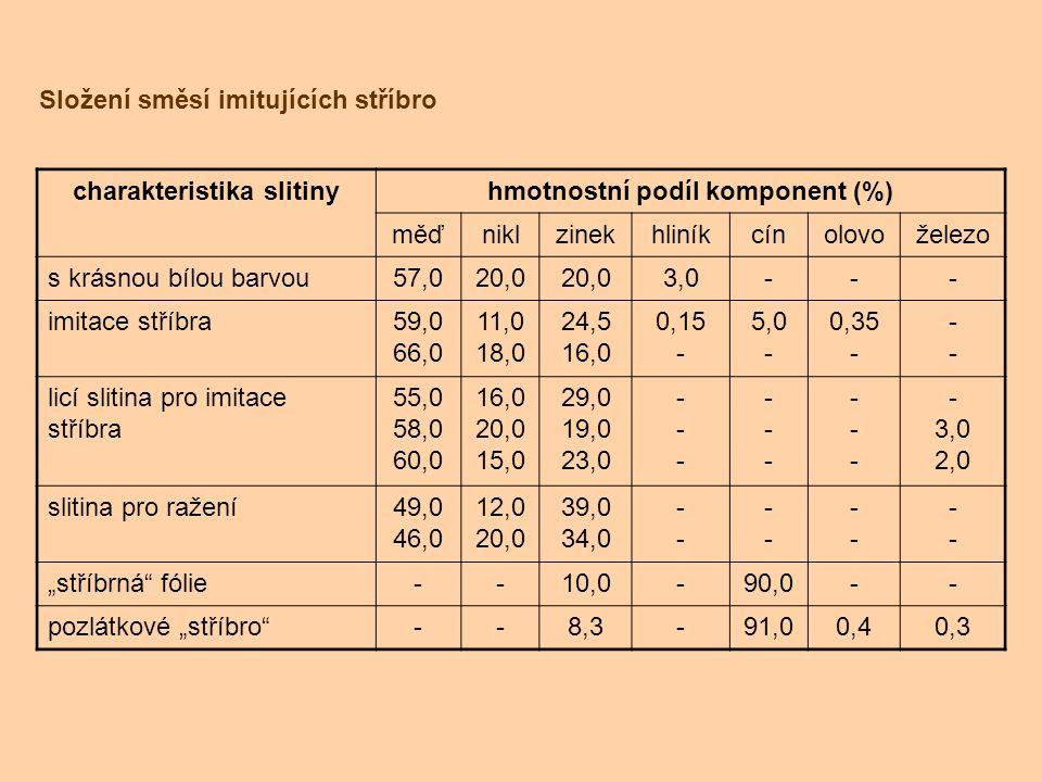 charakteristika slitiny hmotnostní podíl komponent (%)