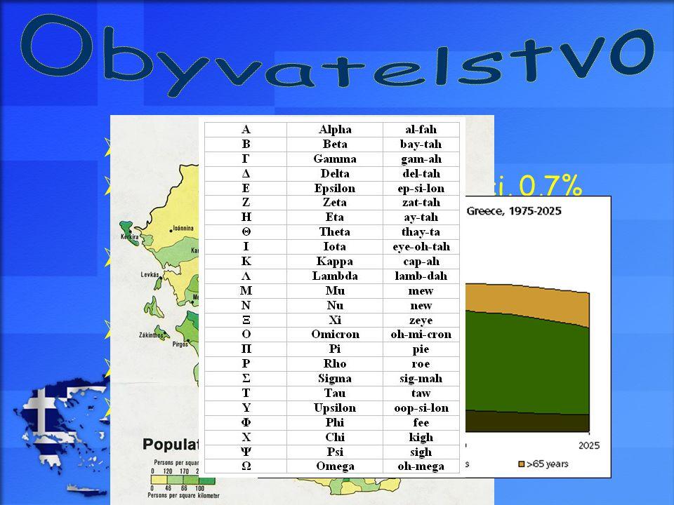 Obyvatelstvo poč.ob.: 10 706 290. 96% Řekové, 1,5% Makedonci, 0,7% Turci, 0,6% Albánci, 1,2% ostatní.