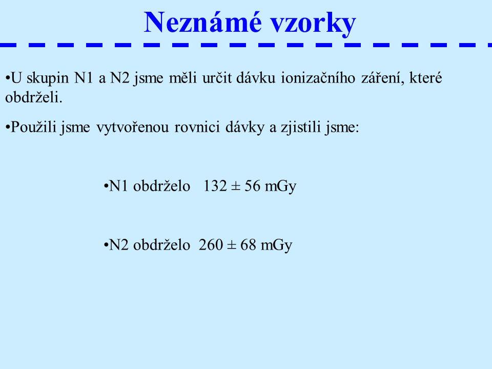 Neznámé vzorky U skupin N1 a N2 jsme měli určit dávku ionizačního záření, které obdrželi. Použili jsme vytvořenou rovnici dávky a zjistili jsme: