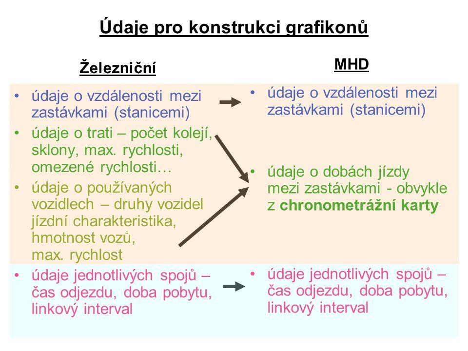 Údaje pro konstrukci grafikonů