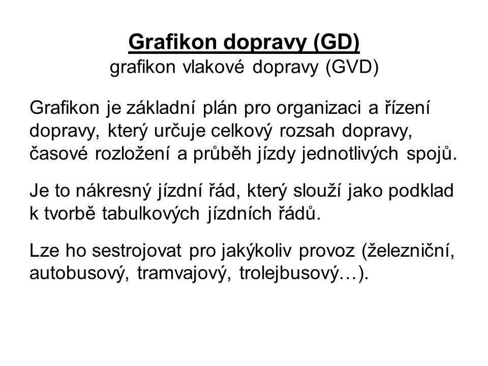 Grafikon dopravy (GD) grafikon vlakové dopravy (GVD)
