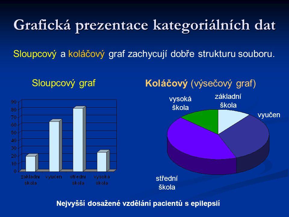 Grafická prezentace kategoriálních dat